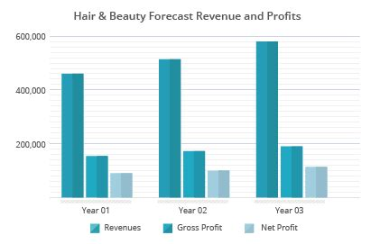 Start a Hair Salon or Spa Business Bplans